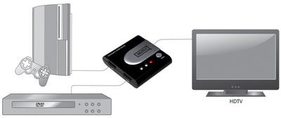 HDMI Switch mit automatische Umschaltung , 2-fach